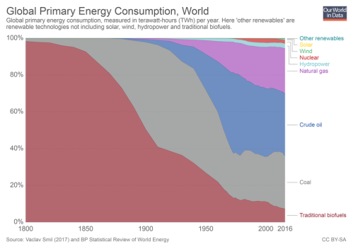global-primary-energy rel